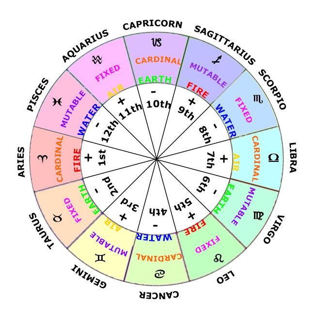 Astrological Chart Custom On Storenvy
